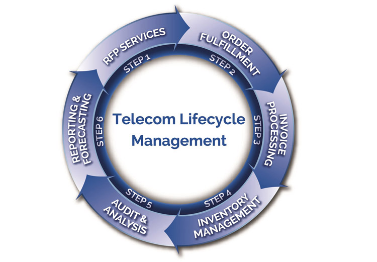 Telecom-Lifecycle-Management